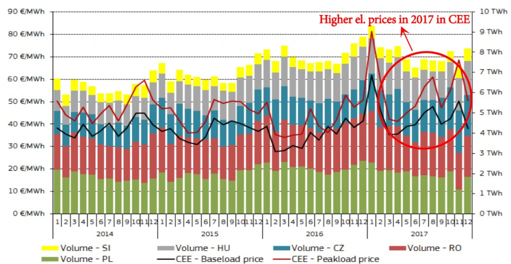 monthly volumes and prices CE_yearCOMP
