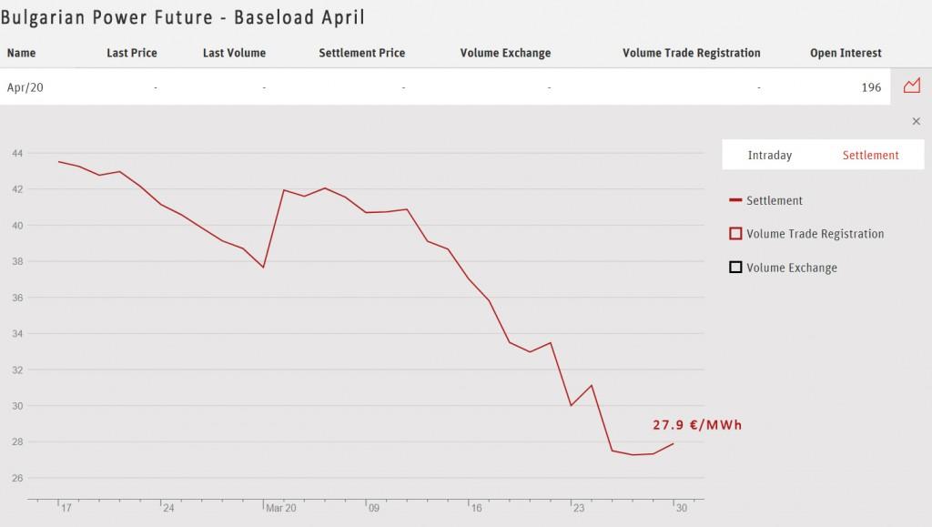 EEX bulgarian baseload april