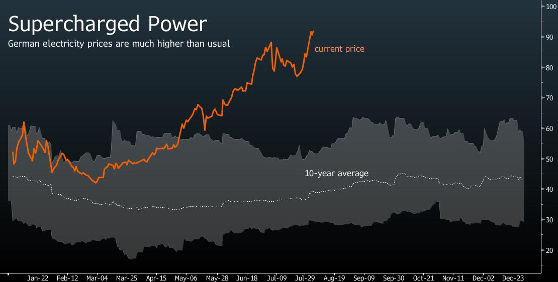 German power prices_bloomberg